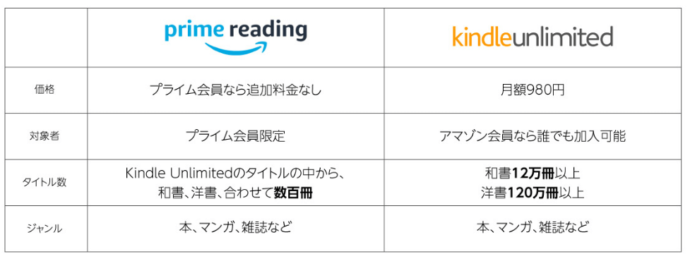 kindle unlimitedとprime readingの違い・Amazon電子書籍・ebook
