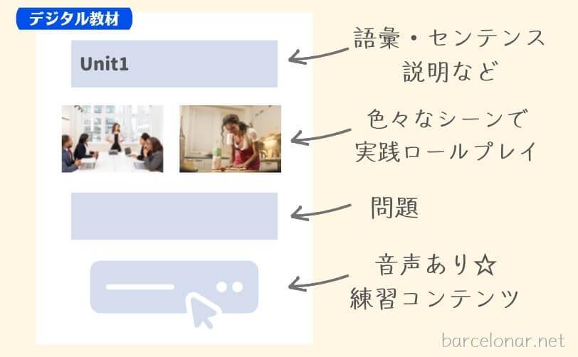 ベルリッツスペイン語コースのデジタル教材のイメージ